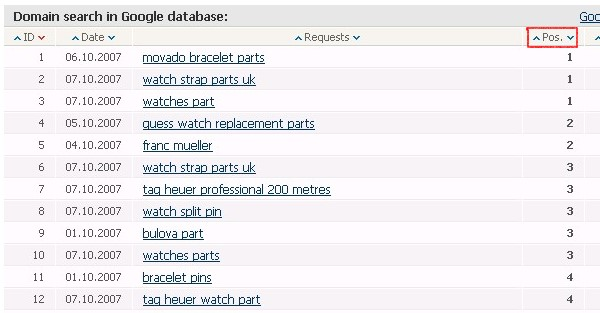 top seo digger results